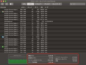 Mac仮想記憶 メモリ数値