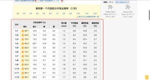 天気出現率 統計情報